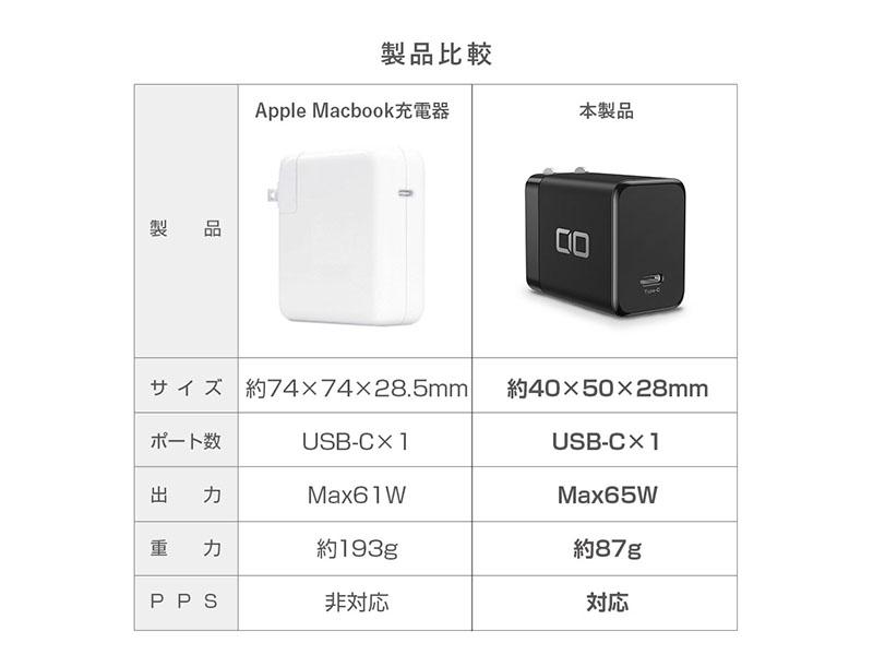 「CIO-G65W1C」とApple純正充電器の性能比較画像